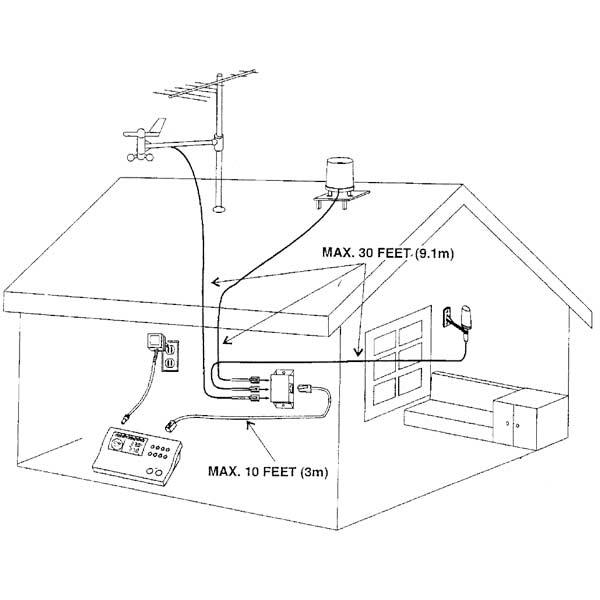 ایستگاه هواشناسی Huger مدل WM-918